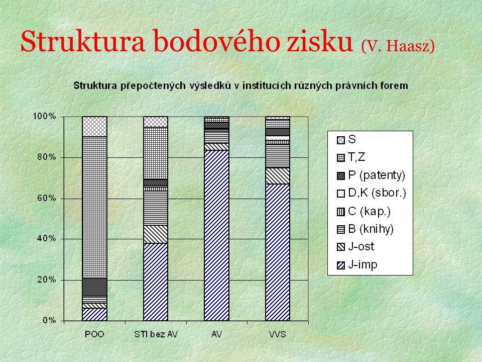 Struktura bodového zisku (V. Haasz)