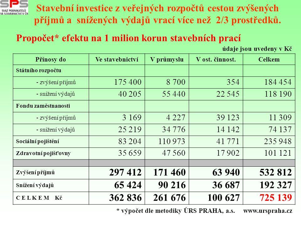 Stavební investice z veřejných rozpočtů cestou zvýšených příjmů a snížených výdajů vrací více než 2/3 prostředků. Přínosy doVe stavebnictvíV průmysluV