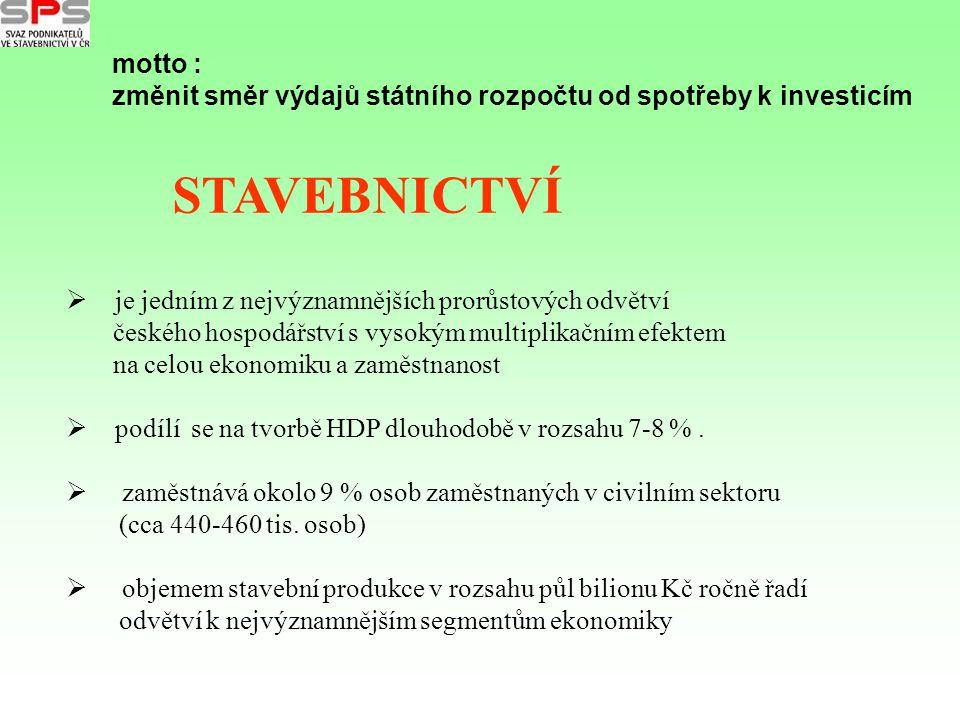  je jedním z nejvýznamnějších prorůstových odvětví českého hospodářství s vysokým multiplikačním efektem na celou ekonomiku a zaměstnanost  podílí s