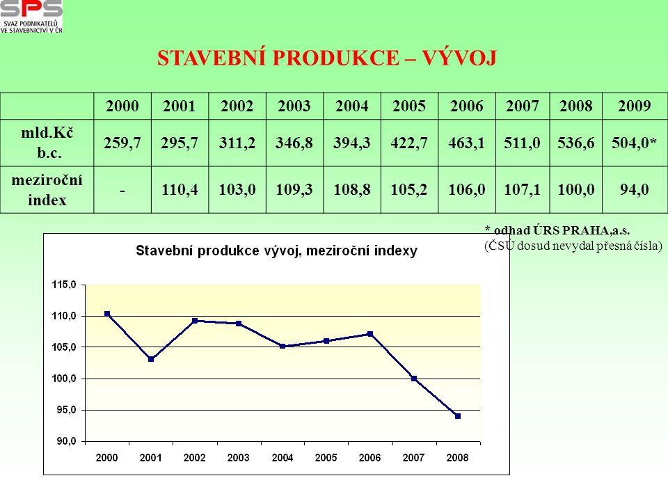 3 varianty vývoje české ekonomiky Strategie SPS pro krizové období 2010 – 2012 OPTIMISTICKO - REALISTICKÁ (pokládáme ji za nejpravděpodobnější).