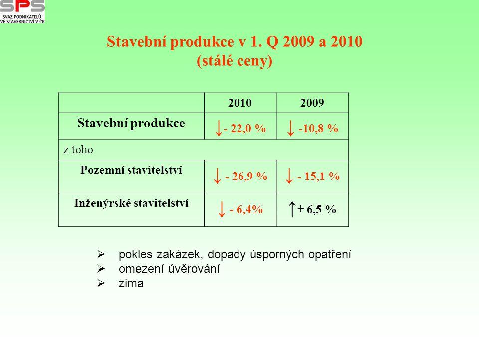 20102009 Stavební produkce ↓ - 22,0 % ↓ -10,8 % z toho Pozemní stavitelství ↓ - 26,9 % ↓ - 15,1 % Inženýrské stavitelství ↓ - 6,4% ↑ + 6,5 % Stavební