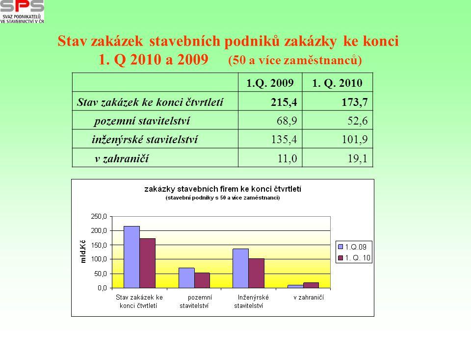 Stav zakázek stavebních podniků zakázky ke konci 1. Q 2010 a 2009 (50 a více zaměstnanců) 1.Q. 20091. Q. 2010 Stav zakázek ke konci čtvrtletí215,4173,