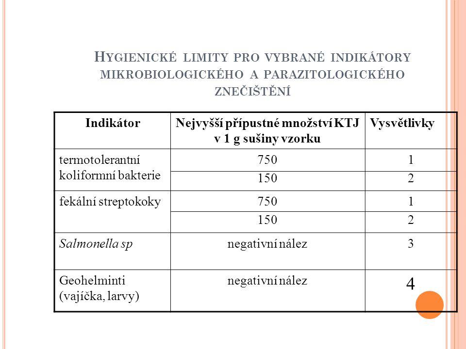 H YGIENICKÉ LIMITY PRO VYBRANÉ INDIKÁTORY MIKROBIOLOGICKÉHO A PARAZITOLOGICKÉHO ZNEČIŠTĚNÍ IndikátorNejvyšší přípustné množství KTJ v 1 g sušiny vzorku Vysvětlivky termotolerantní koliformní bakterie 750 150 1212 fekální streptokoky750 150 1212 Salmonella spnegativní nález3 Geohelminti (vajíčka, larvy) negativní nález 4