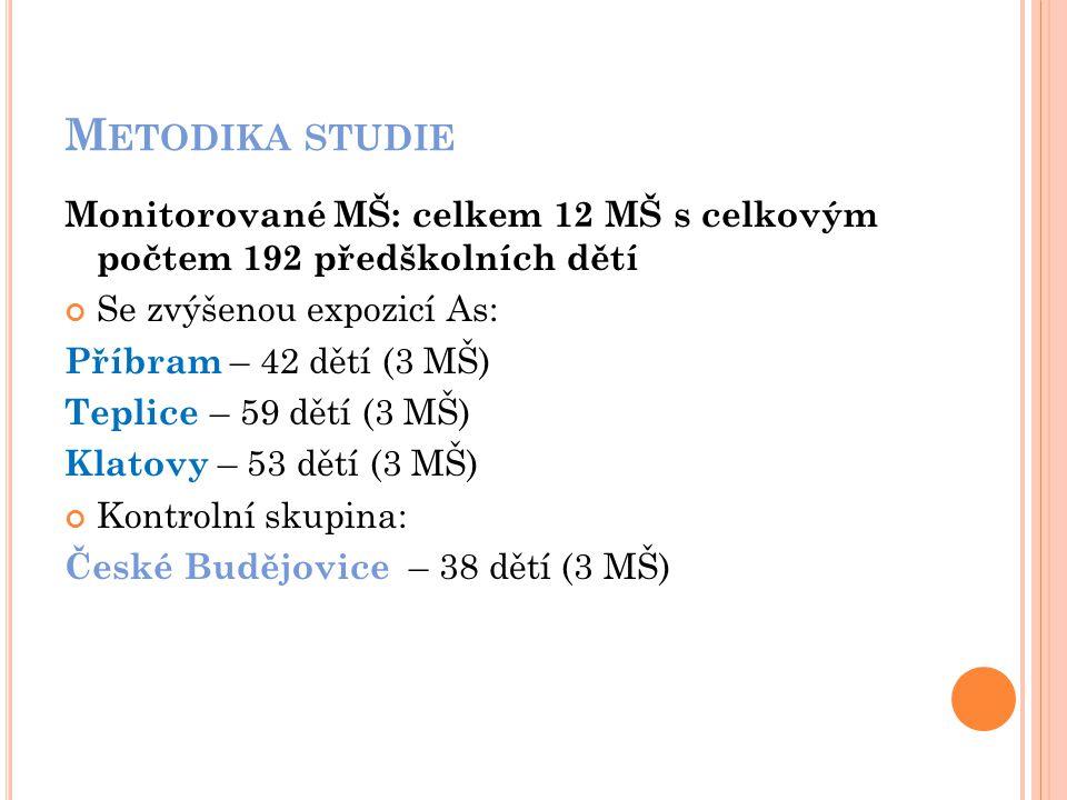 M ETODIKA STUDIE Monitorované MŠ: celkem 12 MŠ s celkovým počtem 192 předškolních dětí Se zvýšenou expozicí As: Příbram – 42 dětí (3 MŠ) Teplice – 59 dětí (3 MŠ) Klatovy – 53 dětí (3 MŠ) Kontrolní skupina: České Budějovice – 38 dětí (3 MŠ)