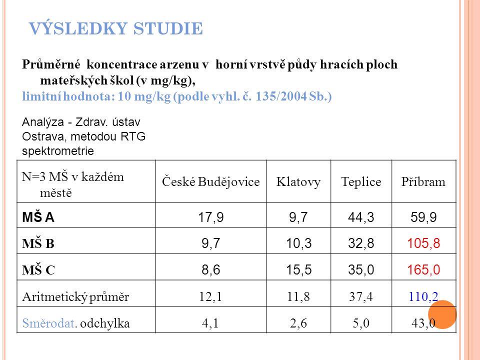 VÝSLEDKY STUDIE Průměrné koncentrace arzenu v horní vrstvě půdy hracích ploch mateřských škol (v mg/kg), limitní hodnota: 10 mg/kg (podle vyhl.