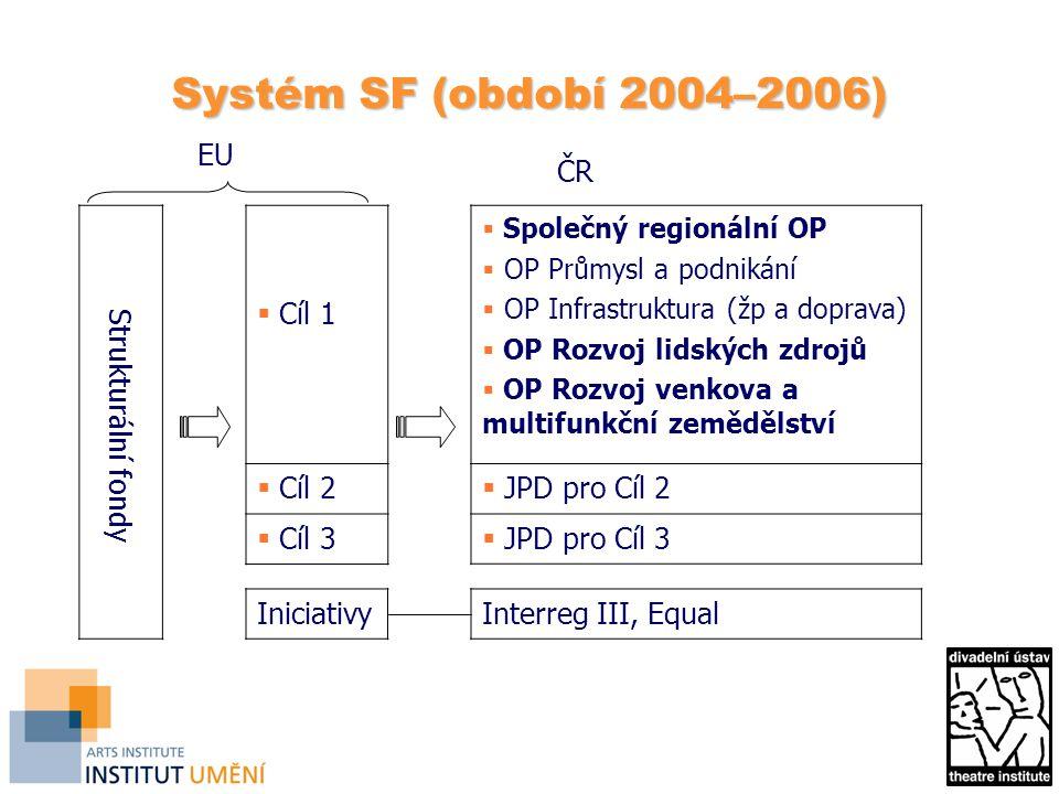 Systém SF (období 2004–2006) EU ČR  Cíl 1  Cíl 2  Cíl 3 Iniciativy  Společný regionální OP  OP Průmysl a podnikání  OP Infrastruktura (žp a doprava)  OP Rozvoj lidských zdrojů  OP Rozvoj venkova a multifunkční zemědělství  JPD pro Cíl 2  JPD pro Cíl 3 Strukturální fondy Interreg III, Equal