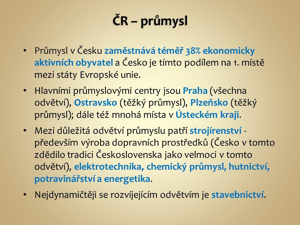Průmysl v Česku zaměstnává téměř 38% ekonomicky aktivních obyvatel a Česko je tímto podílem na 1.