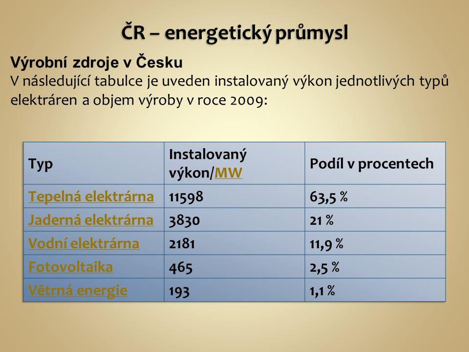 Výrobní zdroje v Česku V následující tabulce je uveden instalovaný výkon jednotlivých typů elektráren a objem výroby v roce 2009: