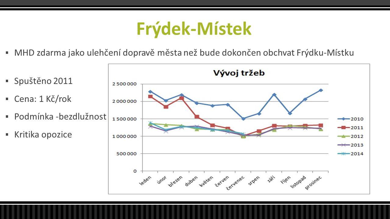Frýdek-Místek  MHD zdarma jako ulehčení dopravě města než bude dokončen obchvat Frýdku-Místku  Spuštěno 2011  Cena: 1 Kč/rok  Podmínka -bezdlužnos
