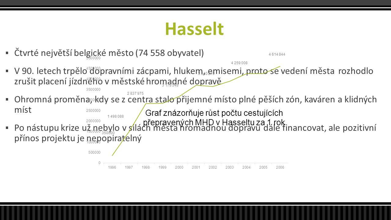 Hasselt  Čtvrté největší belgické město (74 558 obyvatel)  V 90. letech trpělo dopravními zácpami, hlukem, emisemi, proto se vedení města rozhodlo z