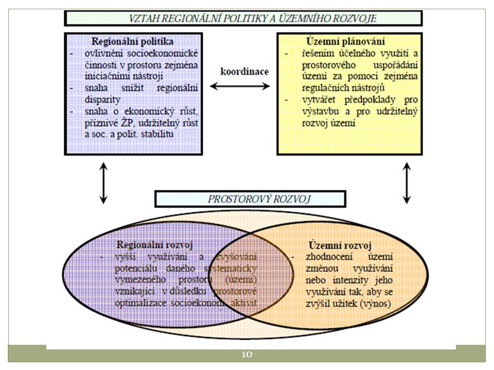 CÍL RP Ovlivňovat prostorovou a sídelní strukturu území Vytvářet a obnovovat podmínky pro dosahování rovnováhy mezi základními životními podmínkami:  Uspokojování základních životních a existenčních potřeb (výživa, bydlení …)  Život ve zdravém, bezpečném a příjemném prostředí  Utváření života v bohatých vztazích vzájemné spolupráce mezi lidmi (sociální kapitál), sociální spravedlnost a rovnost  Podílet se na moderních vymoženostech – kultuře, vědě, technice firmy, investoři i obyvatelé pod tlakem vzrůstajících globalizačních trendů hodnotí kvalitu prostoru a rozhodují se ke stále rychlejším změnám lokalizace – připravenost území, role PP 11