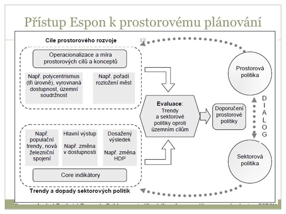 Přístup Espon k prostorovému plánování 12