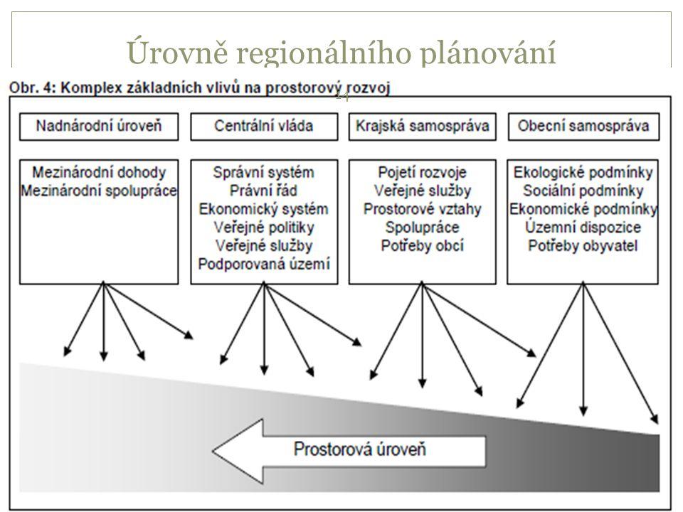 Úrovně regionálního plánování 14