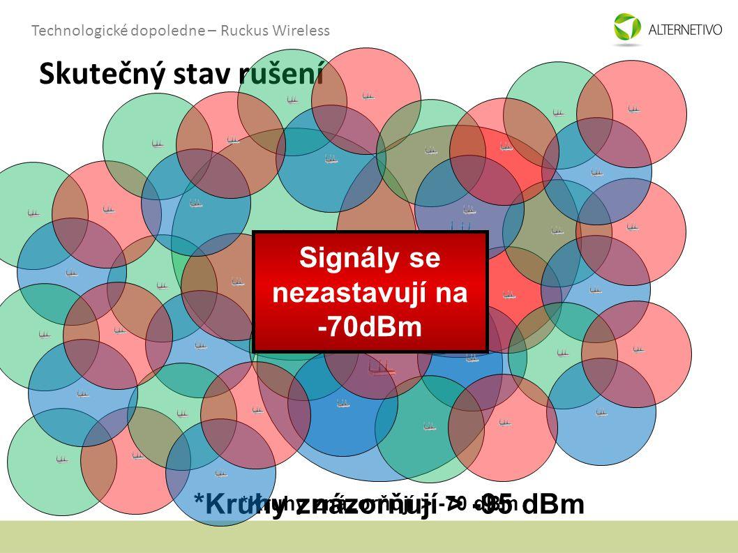 Technologické dopoledne – Ruckus Wireless *Kruhy znázorňují > -95 dBm Skutečný stav rušení *Kruhy znázorňují > -70 dBm Signály se nezastavují na -70dB
