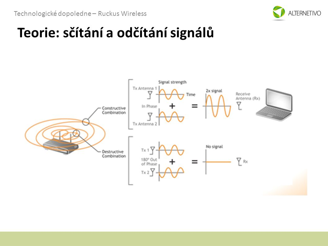 Technologické dopoledne – Ruckus Wireless Teorie: sčítání a odčítání signálů