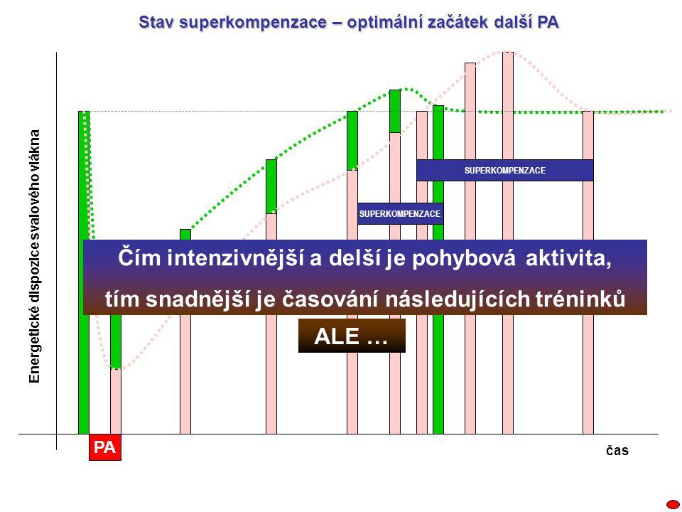 PA SUPERKOMPENZACE Energetické dispozice svalového vlákna čas Stav superkompenzace – optimální začátek další PA Čím intenzivnější a delší je pohybová