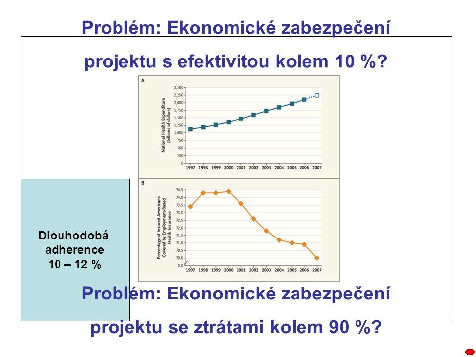 Dlouhodobá adherence 10 – 12 % Problém: Ekonomické zabezpečení projektu s efektivitou kolem 10 %? Problém: Ekonomické zabezpečení projektu se ztrátami