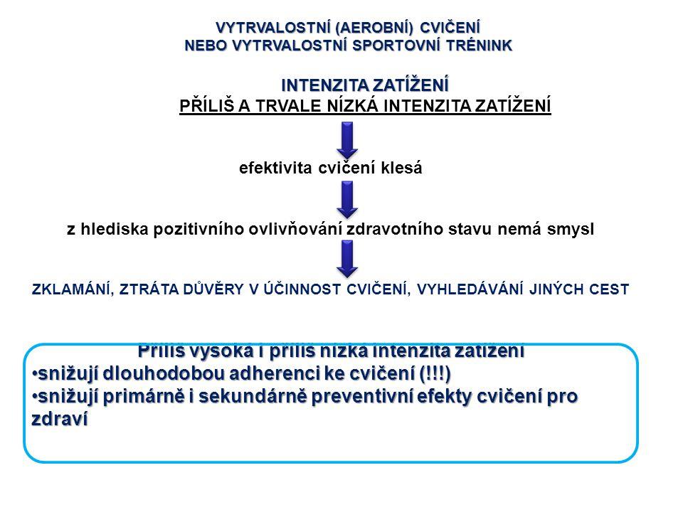 VYTRVALOSTNÍ (AEROBNÍ) CVIČENÍ NEBO VYTRVALOSTNÍ SPORTOVNÍ TRÉNINK INTENZITA ZATÍŽENÍ PŘÍLIŠ A TRVALE NÍZKÁ INTENZITA ZATÍŽENÍ efektivita cvičení kles