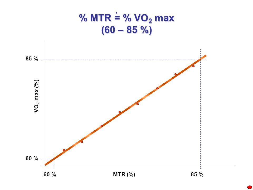 % MTR = % VO 2 max (60 – 85 %) 60 %85 % 60 % 85 % VO 2 max (%) MTR (%).