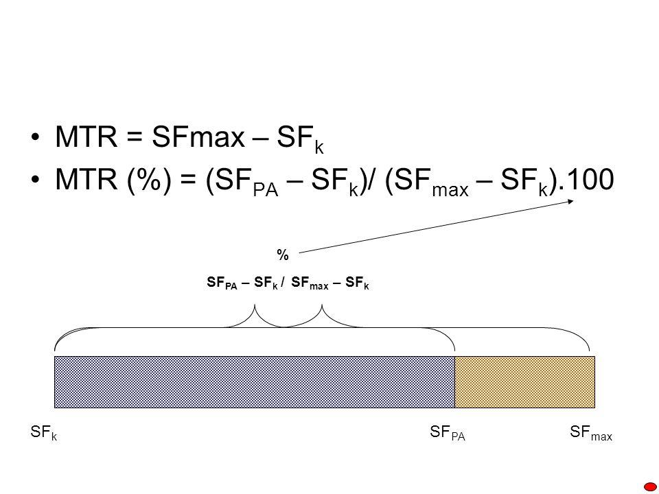 MTR = SFmax – SF k MTR (%) = (SF PA – SF k )/ (SF max – SF k ).100 SF k SF max SF PA SF PA – SF k /SF max – SF k %