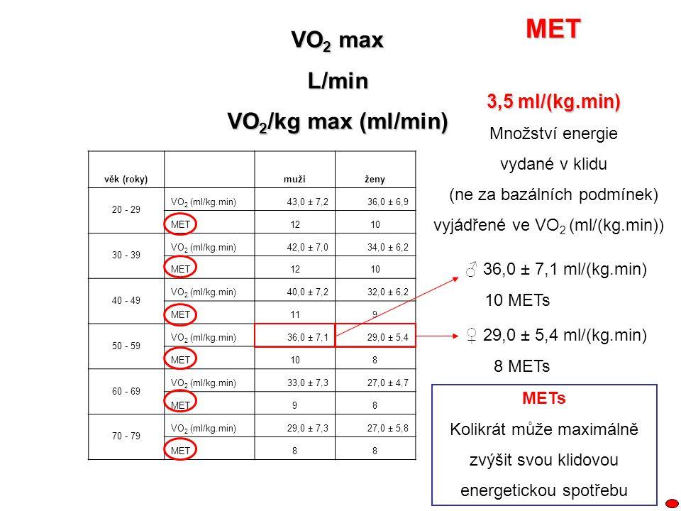 VO 2 max L/min VO 2 /kg max (ml/min) věk (roky) mužiženy 20 - 29 VO 2 (ml/kg.min)43,0 ± 7,236,0 ± 6,9 MET1210 30 - 39 VO 2 (ml/kg.min)42,0 ± 7,034,0 ±