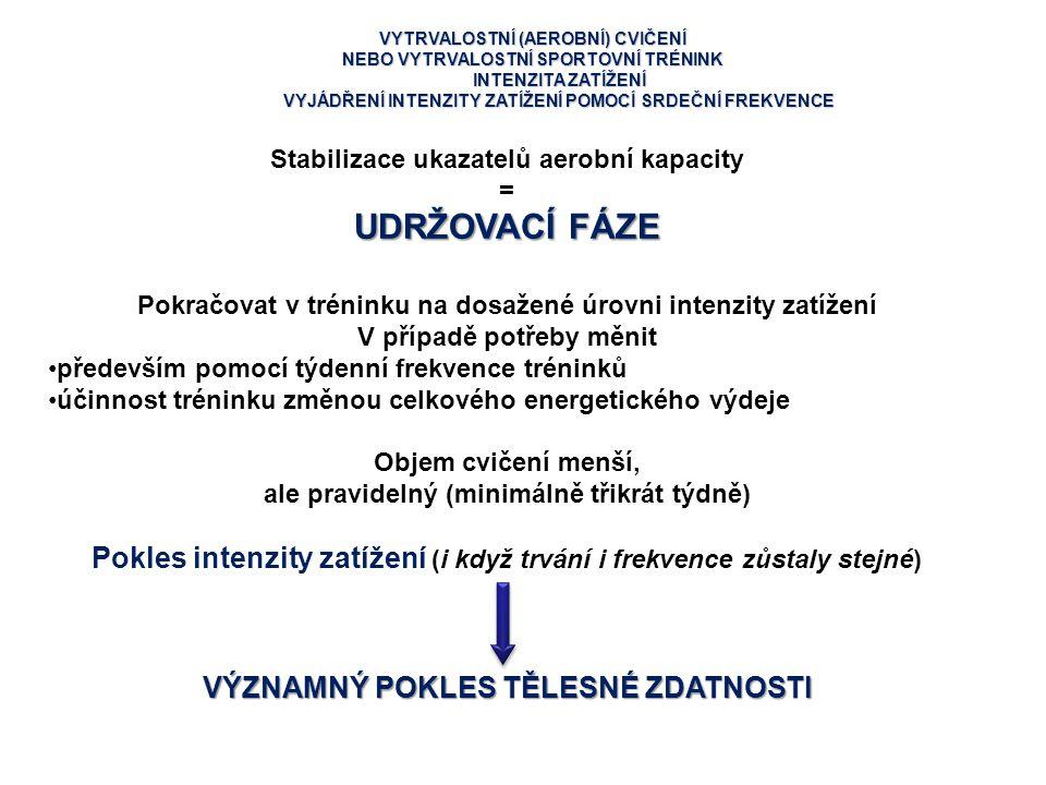 VYTRVALOSTNÍ (AEROBNÍ) CVIČENÍ NEBO VYTRVALOSTNÍ SPORTOVNÍ TRÉNINK INTENZITA ZATÍŽENÍ VYJÁDŘENÍ INTENZITY ZATÍŽENÍ POMOCÍ SRDEČNÍ FREKVENCE Stabilizac