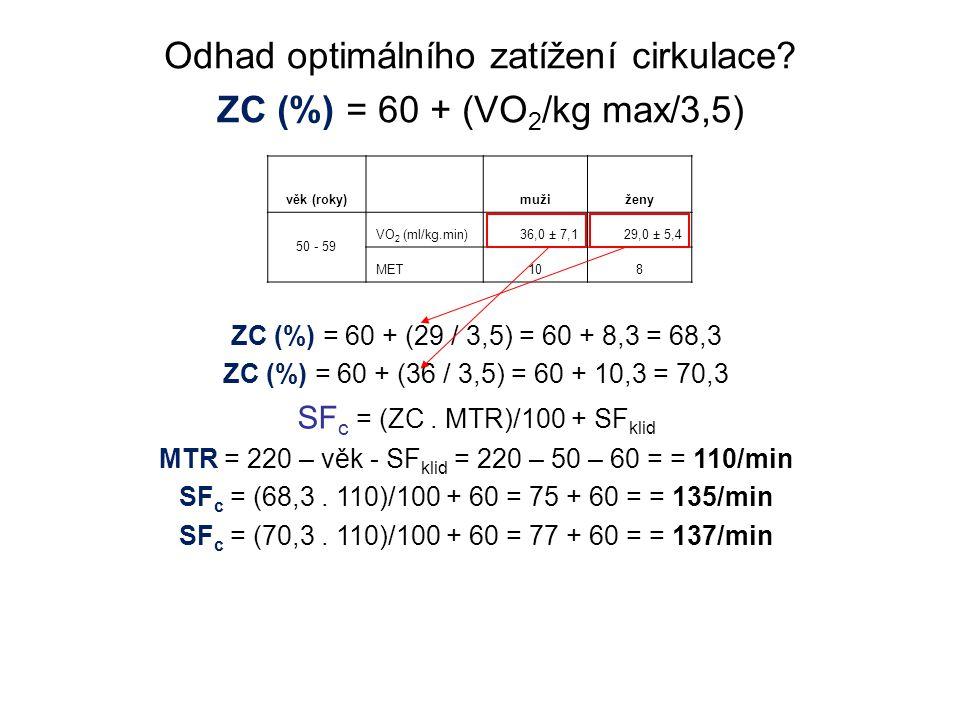 Odhad optimálního zatížení cirkulace? ZC (%) = 60 + (VO 2 /kg max/3,5) věk (roky) mužiženy 50 - 59 VO 2 (ml/kg.min)36,0 ± 7,129,0 ± 5,4 MET108 ZC (%)