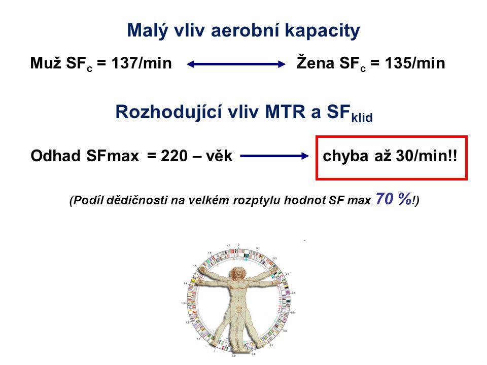 Malý vliv aerobní kapacity Muž SF c = 137/min Žena SF c = 135/min Rozhodující vliv MTR a SF klid Odhad SFmax = 220 – věk chyba až 30/min!! (Podíl dědi