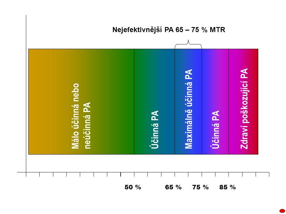 85 %75 %50 %65 % Zdraví poškozující PAMálo účinná nebo neúčinná PA Účinná PA Maximálně účinná PA Nejefektivnější PA 65 – 75 % MTR