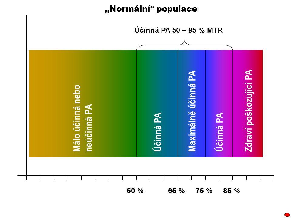 """85 %75 %50 %65 % Zdraví poškozující PAMálo účinná nebo neúčinná PA Účinná PA Maximálně účinná PA Účinná PA 50 – 85 % MTR """"Normální"""" populace"""
