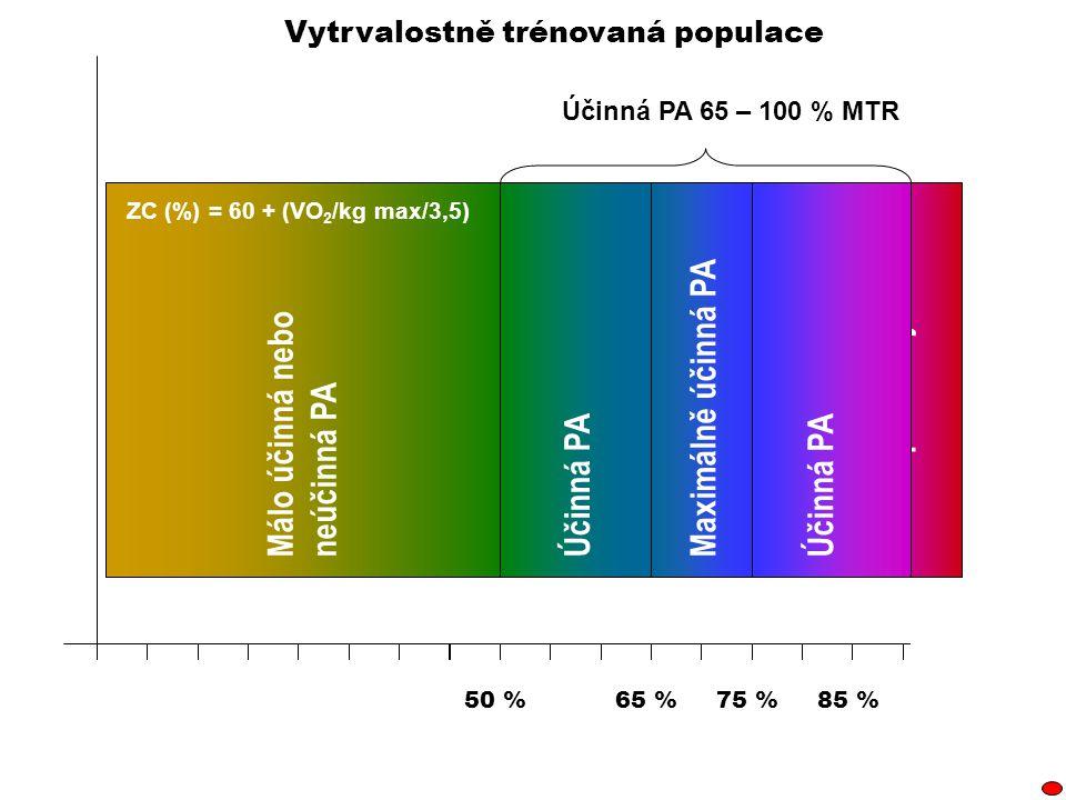 85 %75 %50 %65 % Málo účinná nebo neúčinná PA Účinná PA Maximálně účinná PA Účinná PA 65 – 100 % MTR Vytrvalostně trénovaná populace Účinná PA Zdraví