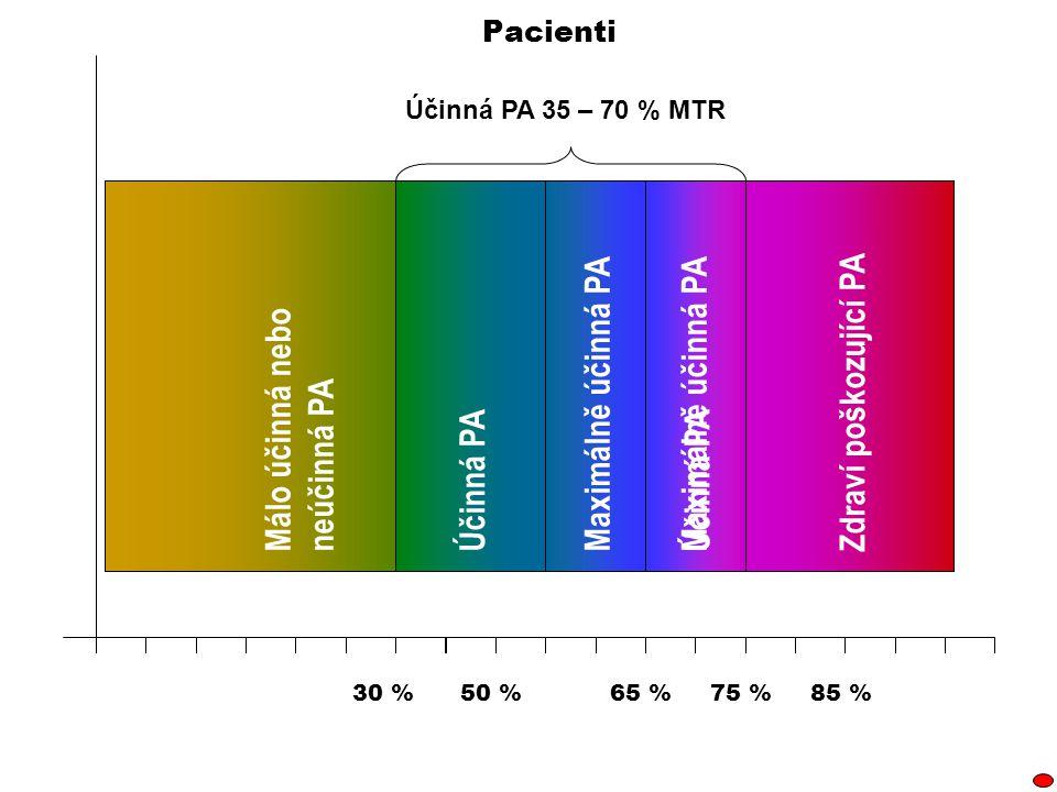 85 %75 %50 %65 % Zdraví poškozující PAMálo účinná nebo neúčinná PA Účinná PA Účinná PA 35 – 70 % MTR Pacienti 30 % Účinná PAMaximálně účinná PAÚčinná