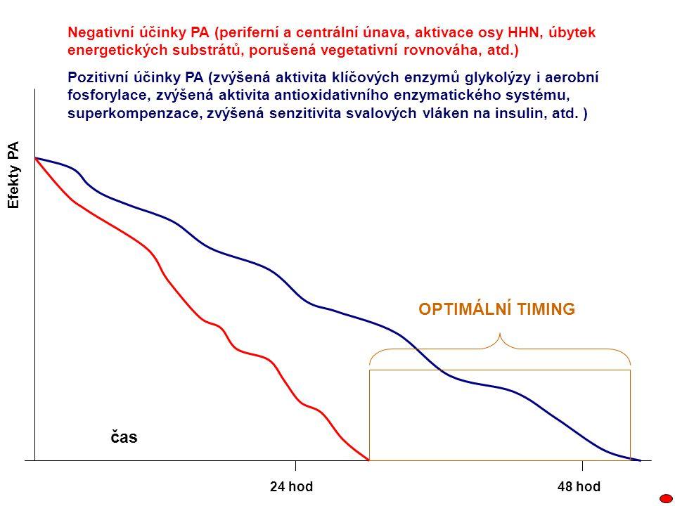 Negativní účinky PA (periferní a centrální únava, aktivace osy HHN, úbytek energetických substrátů, porušená vegetativní rovnováha, atd.) Pozitivní úč