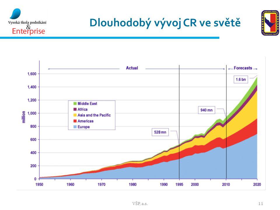 & Dlouhodobý vývoj CR ve světě VŠP, a.s.11