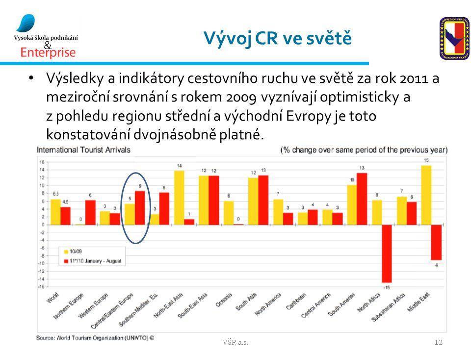 & Vývoj CR ve světě Výsledky a indikátory cestovního ruchu ve světě za rok 2011 a meziroční srovnání s rokem 2009 vyznívají optimisticky a z pohledu regionu střední a východní Evropy je toto konstatování dvojnásobně platné.