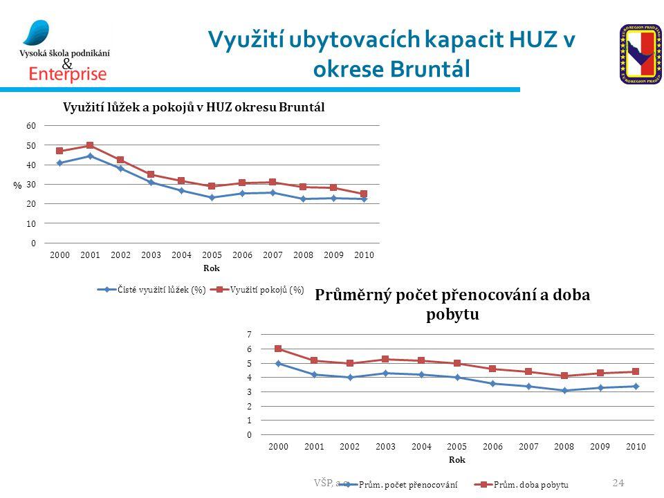 & Využití ubytovacích kapacit HUZ v okrese Bruntál VŠP, a.s.24