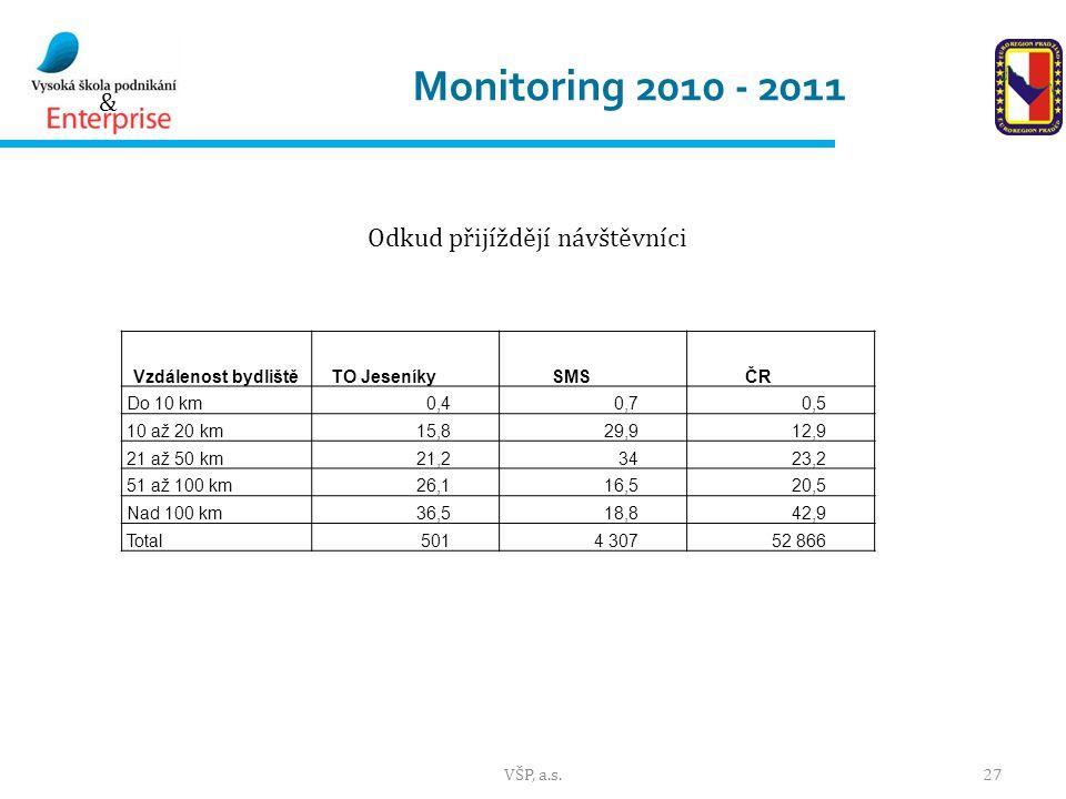 & Monitoring 2010 - 2011 VŠP, a.s.27 Vzdálenost bydlištěTO JeseníkySMSČR Do 10 km0,40,70,5 10 až 20 km15,829,912,9 21 až 50 km21,23423,2 51 až 100 km26,116,520,5 Nad 100 km36,518,842,9 Total5014 30752 866 Odkud přijíždějí návštěvníci