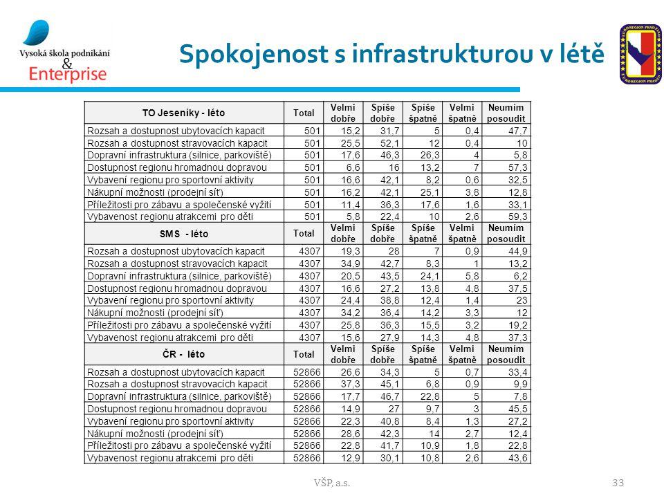 & Spokojenost s infrastrukturou v létě VŠP, a.s.33 TO Jeseníky - léto Total Velmi dobře Spíše dobře Spíše špatně Velmi špatně Neumím posoudit Rozsah a dostupnost ubytovacích kapacit50115,231,750,447,7 Rozsah a dostupnost stravovacích kapacit50125,552,1120,410 Dopravní infrastruktura (silnice, parkoviště)50117,646,326,345,8 Dostupnost regionu hromadnou dopravou5016,61613,2757,3 Vybavení regionu pro sportovní aktivity50116,642,18,20,632,5 Nákupní možnosti (prodejní síť)50116,242,125,13,812,8 Příležitosti pro zábavu a společenské vyžití50111,436,317,61,633,1 Vybavenost regionu atrakcemi pro děti5015,822,4102,659,3 SMS - léto Total Velmi dobře Spíše dobře Spíše špatně Velmi špatně Neumím posoudit Rozsah a dostupnost ubytovacích kapacit430719,32870,944,9 Rozsah a dostupnost stravovacích kapacit430734,942,78,3113,2 Dopravní infrastruktura (silnice, parkoviště)430720,543,524,15,86,2 Dostupnost regionu hromadnou dopravou430716,627,213,84,837,5 Vybavení regionu pro sportovní aktivity430724,438,812,41,423 Nákupní možnosti (prodejní síť)430734,236,414,23,312 Příležitosti pro zábavu a společenské vyžití430725,836,315,53,219,2 Vybavenost regionu atrakcemi pro děti430715,627,914,34,837,3 ČR - léto Total Velmi dobře Spíše dobře Spíše špatně Velmi špatně Neumím posoudit Rozsah a dostupnost ubytovacích kapacit5286626,634,350,733,4 Rozsah a dostupnost stravovacích kapacit5286637,345,16,80,99,9 Dopravní infrastruktura (silnice, parkoviště)5286617,746,722,857,8 Dostupnost regionu hromadnou dopravou5286614,9279,7345,5 Vybavení regionu pro sportovní aktivity5286622,340,88,41,327,2 Nákupní možnosti (prodejní síť)5286628,642,3142,712,4 Příležitosti pro zábavu a společenské vyžití5286622,841,710,91,822,8 Vybavenost regionu atrakcemi pro děti5286612,930,110,82,643,6