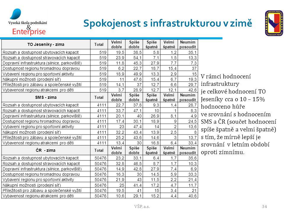 & Spokojenost s infrastrukturou v zimě VŠP, a.s.34 TO Jeseníky - zima Total Velmi dobře Spíše dobře Spíše špatně Velmi špatně Neumím posoudit Rozsah a dostupnost ubytovacích kapacit51919,538,55,81,235,1 Rozsah a dostupnost stravovacích kapacit51923,954,17,11,513,3 Dopravní infrastruktura (silnice, parkoviště)51911,845,327,97,77,3 Dostupnost regionu hromadnou dopravou5196,222,718,715,437 Vybavení regionu pro sportovní aktivity51918,949,913,32,915 Nákupní možnosti (prodejní síť)5191147,615,46,719,3 Příležitosti pro zábavu a společenské vyžití51914,13712,76,629,7 Vybavenost regionu atrakcemi pro děti5193,728,912,712,142,6 SMS - zima Total Velmi dobře Spíše dobře Spíše špatně Velmi špatně Neumím posoudit Rozsah a dostupnost ubytovacích kapacit411122,737,89,31,428,7 Rozsah a dostupnost stravovacích kapacit411133,747,11018,3 Dopravní infrastruktura (silnice, parkoviště)411120,14026,98,14,9 Dostupnost regionu hromadnou dopravou411117,430,118,9924,5 Vybavení regionu pro sportovní aktivity41112347,414213,6 Nákupní možnosti (prodejní síť)411132,243,413,92,58 Příležitosti pro zábavu a společenské vyžití411125,243,614,6313,7 Vybavenost regionu atrakcemi pro děti411113,43016,86,433,4 ČR - zima Total Velmi dobře Spíše dobře Spíše špatně Velmi špatně Neumím posoudit Rozsah a dostupnost ubytovacích kapacit5047623,233,16,41,735,6 Rozsah a dostupnost stravovacích kapacit5047632,846,58,71,710,3 Dopravní infrastruktura (silnice, parkoviště)5047614,942,827,97,46,9 Dostupnost regionu hromadnou dopravou5047616,33014,55,933,3 Vybavení regionu pro sportovní aktivity5047621,94311,52,221,4 Nákupní možnosti (prodejní síť)504762541,417,24,711,7 Příležitosti pro zábavu a společenské vyžití5047619,541153,421 Vybavenost regionu atrakcemi pro děti5047610,629,115,24,440,6 V rámci hodnocení infrastruktury je celkové hodnocení TO Jeseníky cca o 10 – 15% hodnoceno hůře ve srovnání s hodnocením SMS a ČR (součet hodnocení spíše špatně a velmi špatně) s tím, že mírně lepší je srovnání v letním období opro