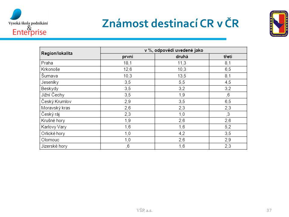 & Známost destinací CR v ČR VŠP, a.s.37 Region/lokalita v %, odpovědi uvedené jako prvnídruhátřetí Praha18,111,38,1 Krkonoše12,610,36,5 Šumava10,313,58,1 Jeseníky3,55,54,5 Beskydy3,53,2 Jižní Čechy3,51,9,6 Český Krumlov2,93,56,5 Moravský kras2,62,3 Český ráj2,31,0,3 Krušné hory1,92,6 Karlovy Vary1,6 5,2 Orlické hory1,04,23,5 Olomouc1,02,62,9 Jizerské hory,61,62,3