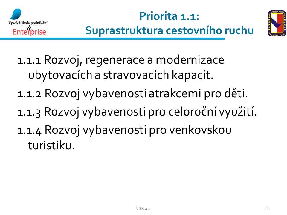 & Priorita 1.1: Suprastruktura cestovního ruchu 1.1.1 Rozvoj, regenerace a modernizace ubytovacích a stravovacích kapacit.