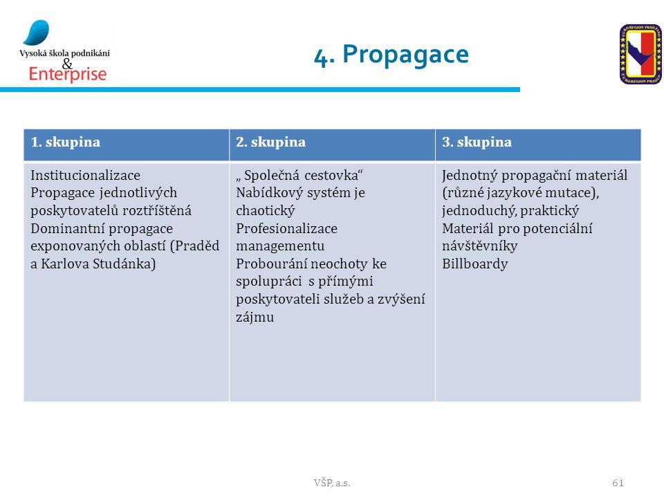 & 4.Propagace 1. skupina2. skupina3.