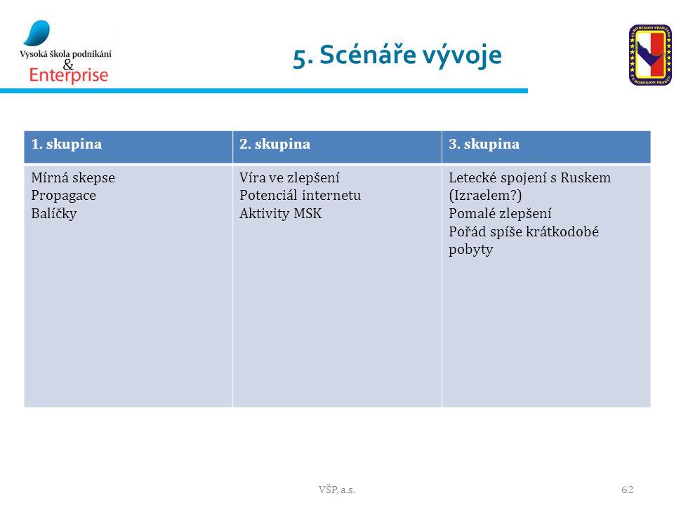 & 5.Scénáře vývoje 1. skupina2. skupina3.