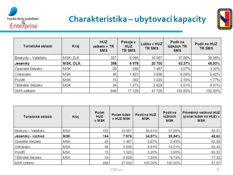 & Charakteristika – ubytovací kapacity VŠP, a.s.8 Turistické oblastiKraj HUZ celkem v TR SMS Pokoje v HUZ TR SMS Lůžka v HUZ TR SMS Podíl na lůžkách TR SMS Podíl na HUZ TR SMS Beskydy – ValašskoMSK, ZLK3276 09518 06737,86%38,56% JeseníkyMSK, OLK3986 97820 70043,37%46,93% Opavské SlezskoMSK285581 4673,07%3,30% OstravskoMSK461 9233 8388,04%5,42% PoodříMSK153021 0252,15%1,77% Těšínské SlezskoMSK341 2732 6295,51%4,01% SMS celkem 84817 12947 726100,00% Turistické oblastiKraj Počet HUZ v MSK Počet lůžek v HUZ MSK Podíl na HUZ MSK Podíl na lůžkách MSK Průměrná velikost HUZ (počet lůžek na HUZ) v MSK Beskydy – ValašskoMSK18210 06738,81%37,28%55,31 Jeseníky - východMSK1647 97634,97%29,54%48,63 Opavské SlezskoMSK281 4675,97%5,43%52,39 OstravskoMSK463 8389,81%14,21%83,43 PoodříMSK151 0253,20%3,80%68,33 Těšínské SlezskoMSK342 6297,25%9,74%77,32 MSK celkem 46927 002100,00% 57,57