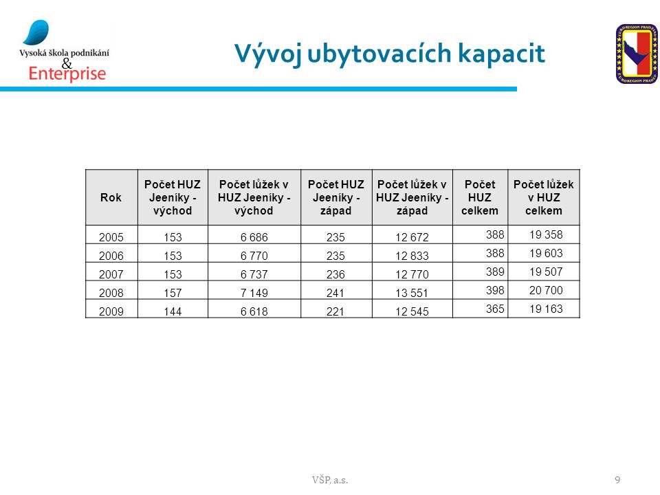 & Podpora CR z veřejných zdrojů VŠP, a.s.20 Rok Czech Tourism Státní program podpory CR IOP Celkem národní úroveň ROPCelkem Průměr na NUTS II region z ROP 2007351,50285,7637,23 571,44 208,6 510,20 ∑ 2007- 20132 460,502 000,04 460,525 000,029 460,5 3571,43 Roční průměr351,50285,7637,23 571,44 208,6 510,20 Rok ROP, podpora cestovního ruchu Průměr na NUTS II region z ROP Alokace prostředků na podporu CR za 7 regionů soudržnosti (∑ 2007- 2013) 25 0003571 Průměrná výše podpory CR za 7 regionů soudržnosti3 571510 Průměrná výše podpory CR v NUTS II Moravskoslezskocca 1 800cca 257 Plánovaná podpora CR v ČR v letech 2007 - 2012 Srovnání plánované podpory CR v ČR a v MSK v letech 2007 - 2012