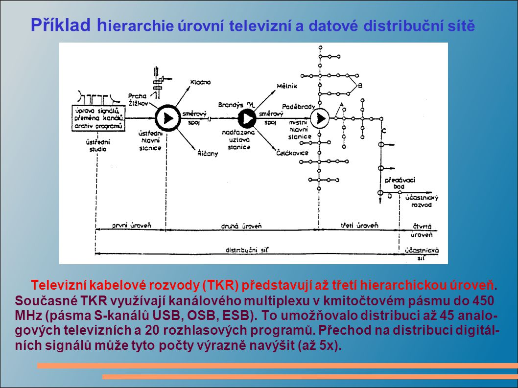Příklad h ierarchie úrovní televizní a datové distribuční sítě Televizní kabelové rozvody (TKR) představují až třetí hierarchickou úroveň. Současné TK