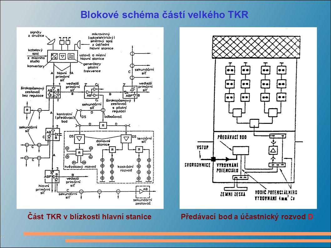Blokové schéma částí velkého TKR Část TKR v blízkosti hlavní stanice Předávací bod a účastnický rozvod D ´´