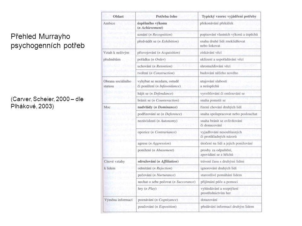Přehled Murrayho psychogenních potřeb (Carver, Scheier, 2000 – dle Plhákové, 2003)