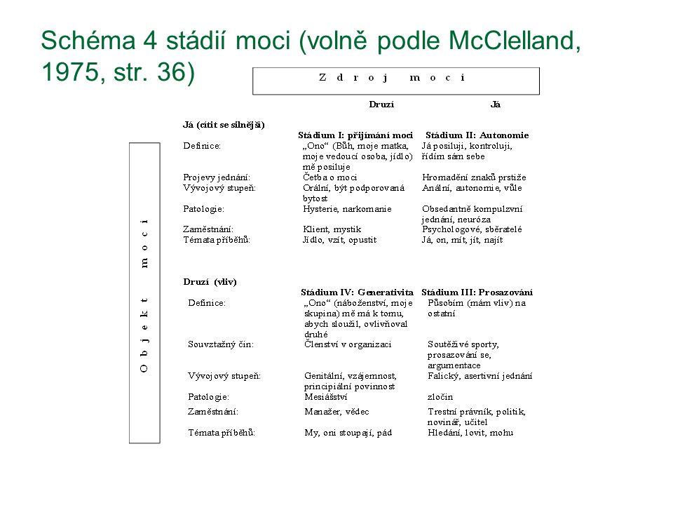 Schéma 4 stádií moci (volně podle McClelland, 1975, str. 36)