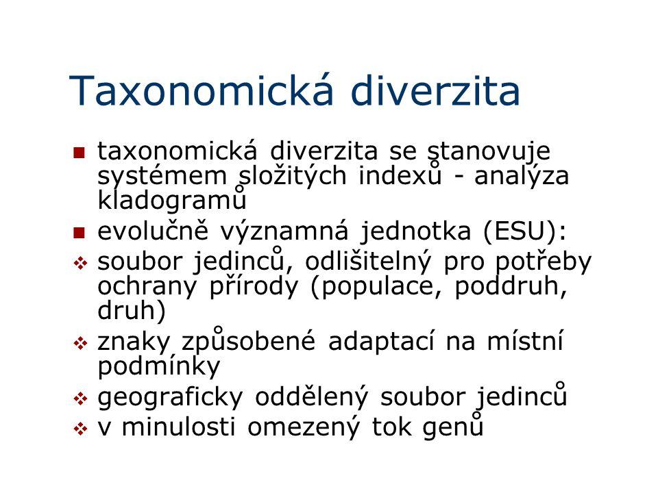 Taxonomická diverzita taxonomická diverzita se stanovuje systémem složitých indexů - analýza kladogramů evolučně významná jednotka (ESU):  soubor jedinců, odlišitelný pro potřeby ochrany přírody (populace, poddruh, druh)  znaky způsobené adaptací na místní podmínky  geograficky oddělený soubor jedinců  v minulosti omezený tok genů